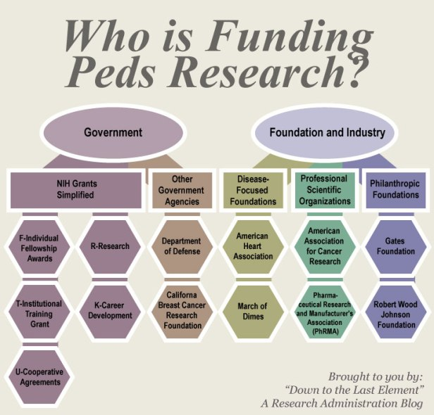 WhoIsFundingResearch_Infographic